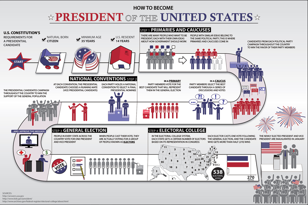 electoral votes how to become us president